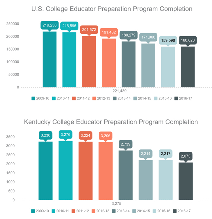 U.S. and Kentucky College Completion Rates 2008-2017