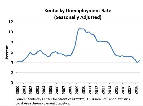 June 2018 State Unemployment Rate