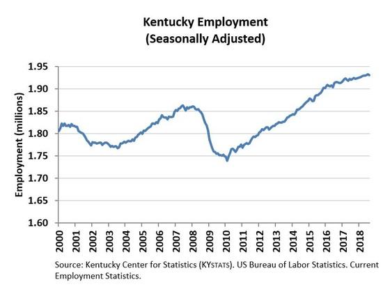 June 2018 Employment