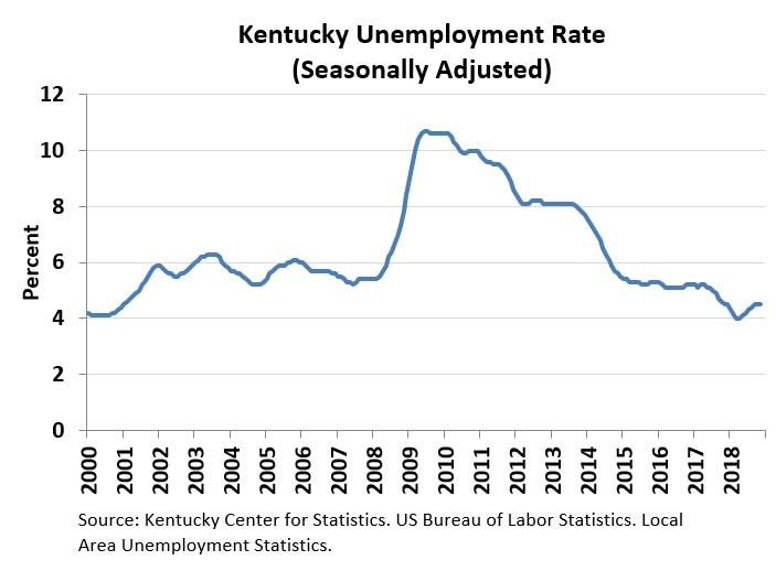 December 2018 Kentucky Unemployment Rate Chart