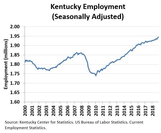 December 2018 Kentucky Employment Chart
