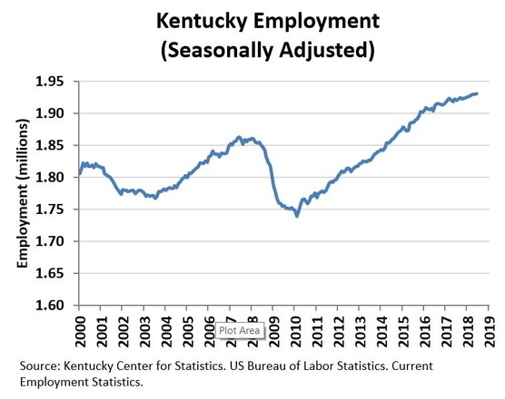 January 2019 Employment Graph