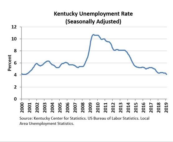 Kentucky February 2019 Unemployment Rate