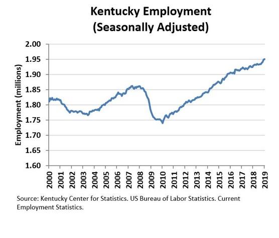 Kentucky September 2019 Employment Chart