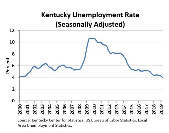 Kentucky March 2019 Unemployment Rate Chart