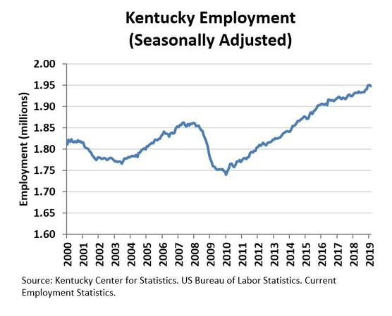 Kentucky March Employment Chart