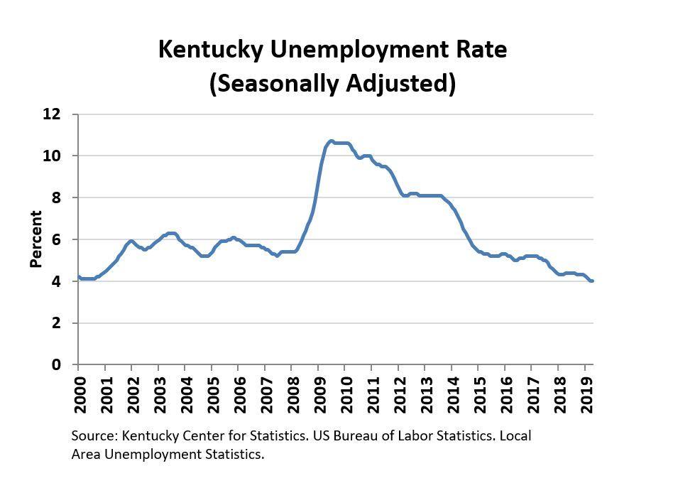 April 2019 Kentucky Unemployment Rate Chart