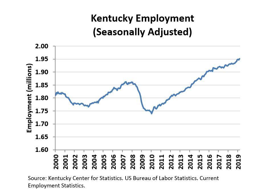 Kentucky April 2019 Employment Chart