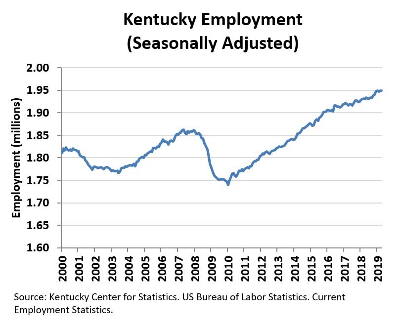 May 2019 Kentucky Employment Chart