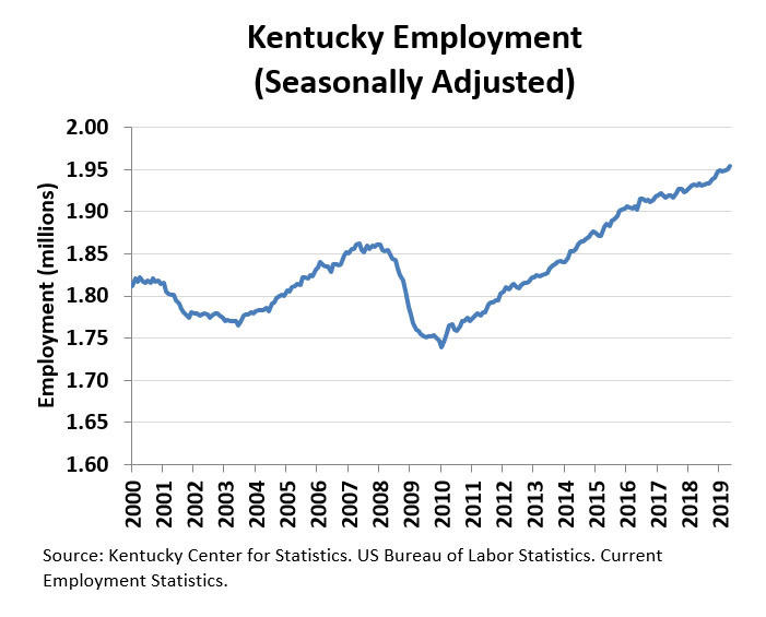 Ky June 2019 Employment Chart