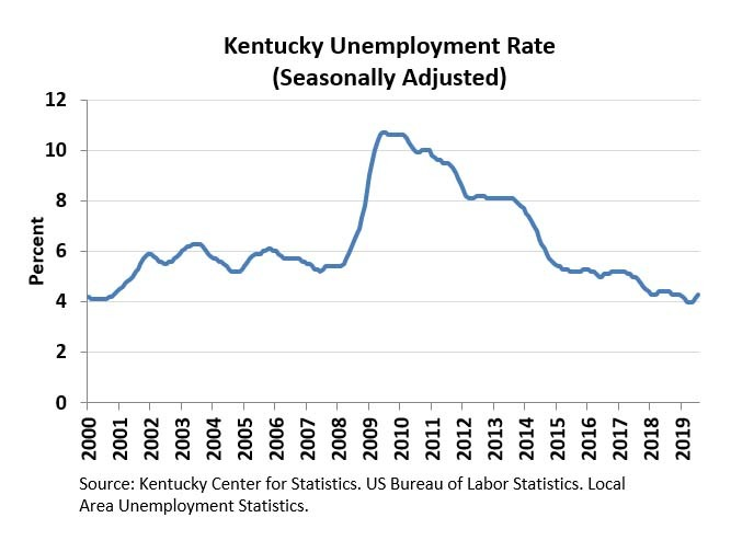 Ky June 2019 Unemployment Rate Chart