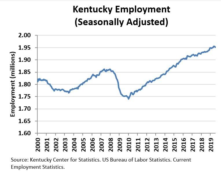 Ky August 2019 Employment Chart
