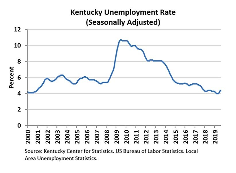 Ky August 2019 Unemployment Rate Chart