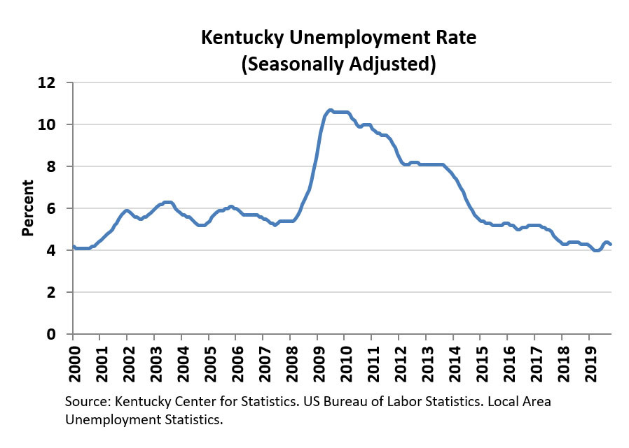 Ky October 2019 Unemployment Rate Chart