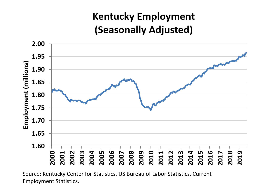 Ky October 2019 Employment Chart