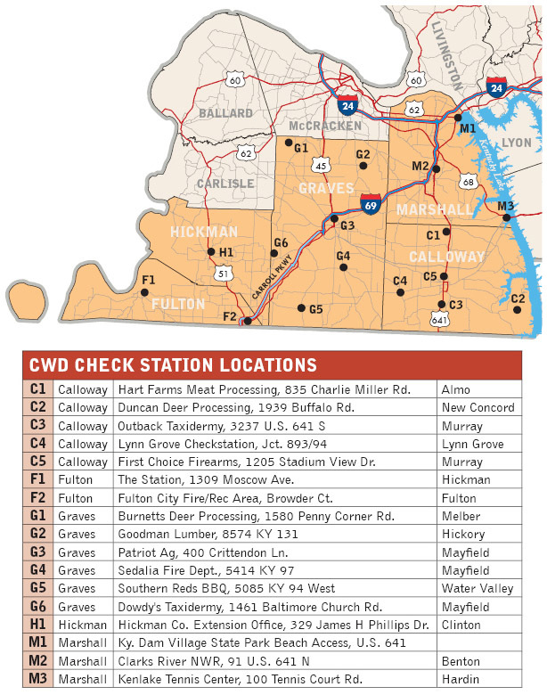 Check stations and table