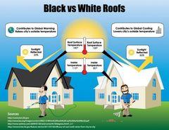 Roof Rebate