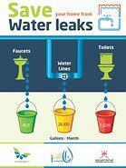 Water Leak Poster