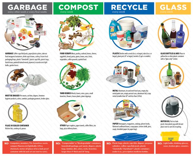 Compost Chart