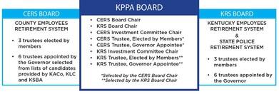 KPPA Board