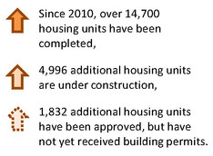 Residential Unit Counts