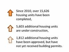 Housing Milestones