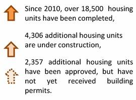 Development Numbers