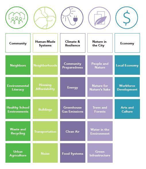 Sustainablity Frame