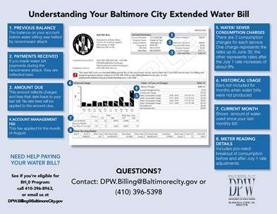 Understanding Your City Extended Water Bill