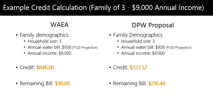 Example Credit Calculation (Family of 3 - $9,000 Annual Income)