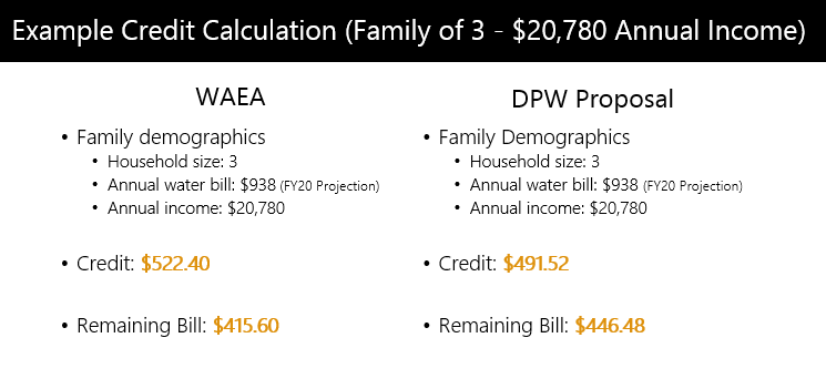Example Credit Calculation (Family of 3 - $20,780 Annual Income)