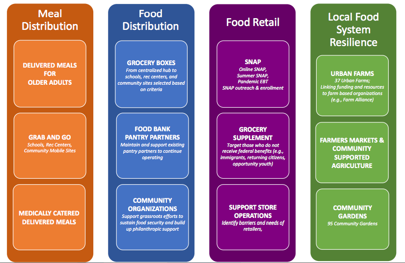 Food Policy graphic