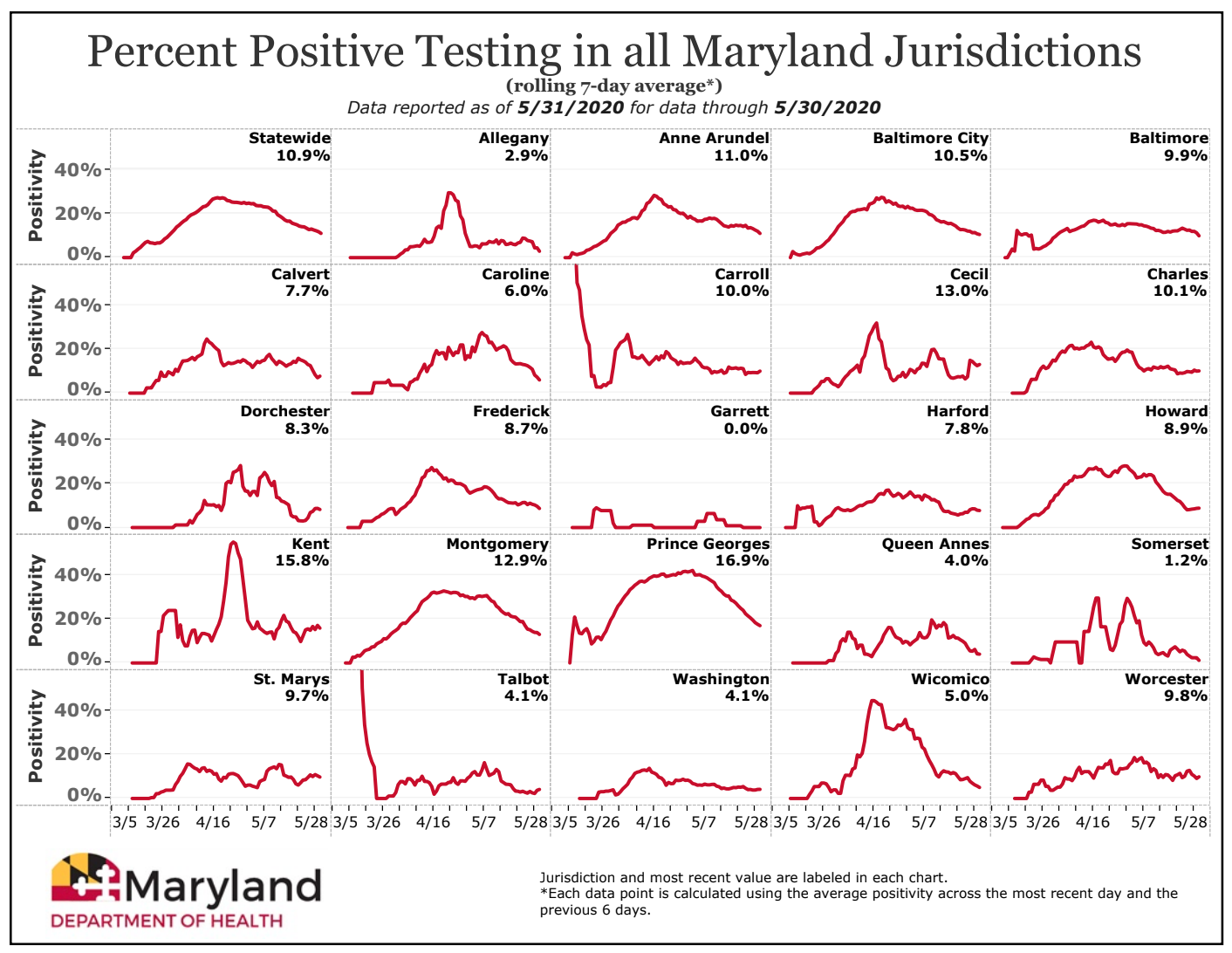 Statewide and County Positivity Rates