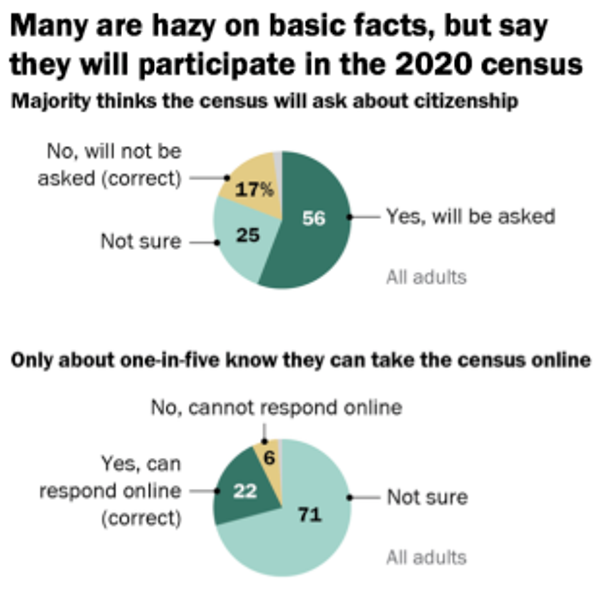 Majority of U.S. adults incorrectly believe 2020 census will ask about citizenship, survey finds