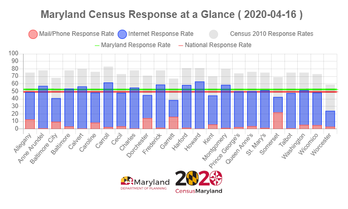 Response rates at a Glance chart