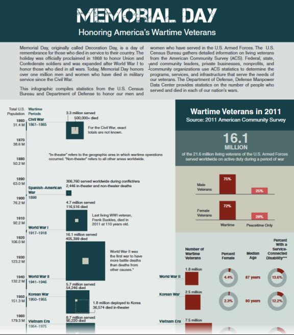 census-mem-day-graphic