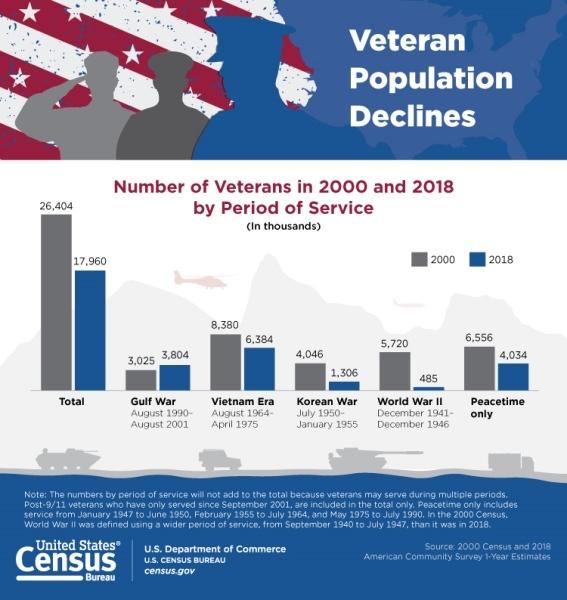 Census Bureau Releases New Report on Veterans