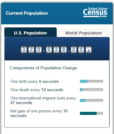 US Census Bureau's Population Clock