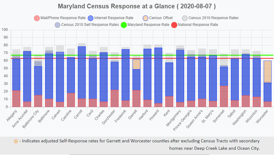 Maryland Census Response at a Glance
