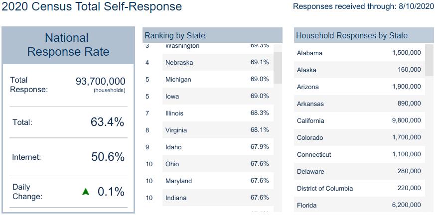 2020-0810-US-census-self-response-rank-chart
