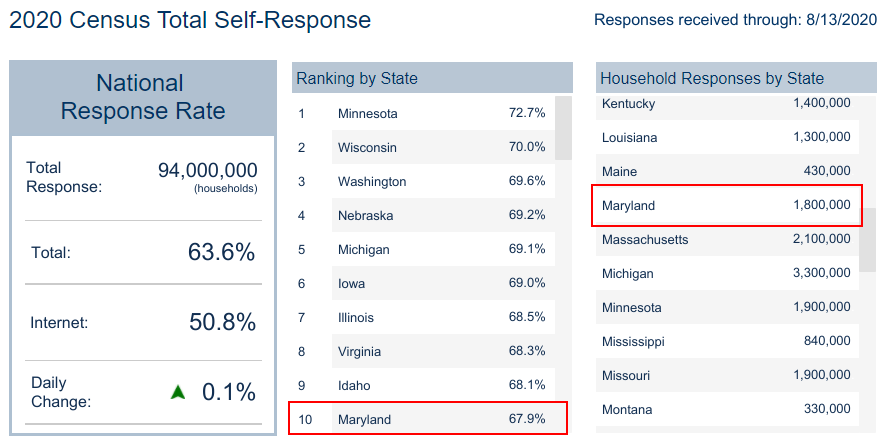 Maryland Hits Top 10 in U.S. in Census Self-Response