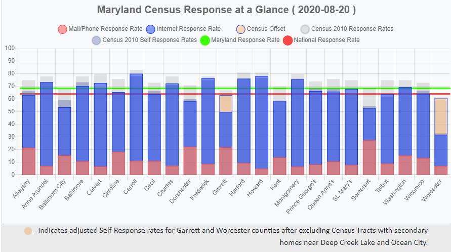 Maryland Census Response Dashboard Aug 20, 2020