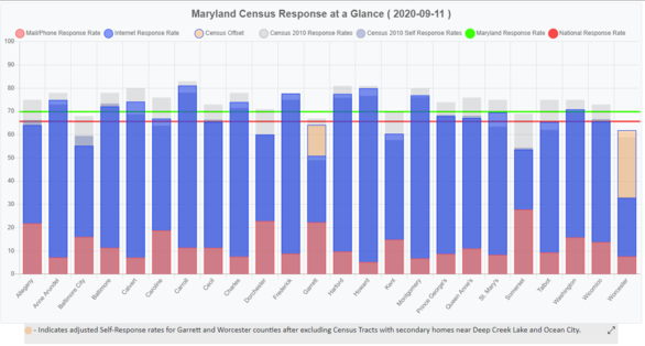 MD Census Dashboard