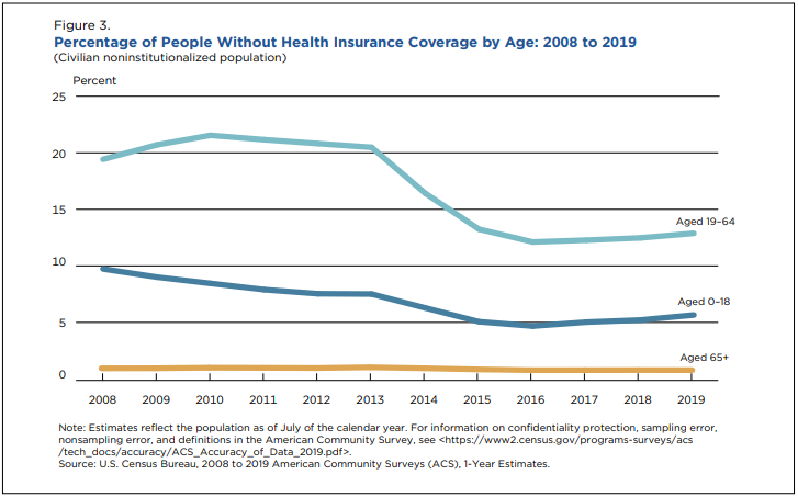 Income, Poverty and Health Insurance Coverage in the United States: 2019