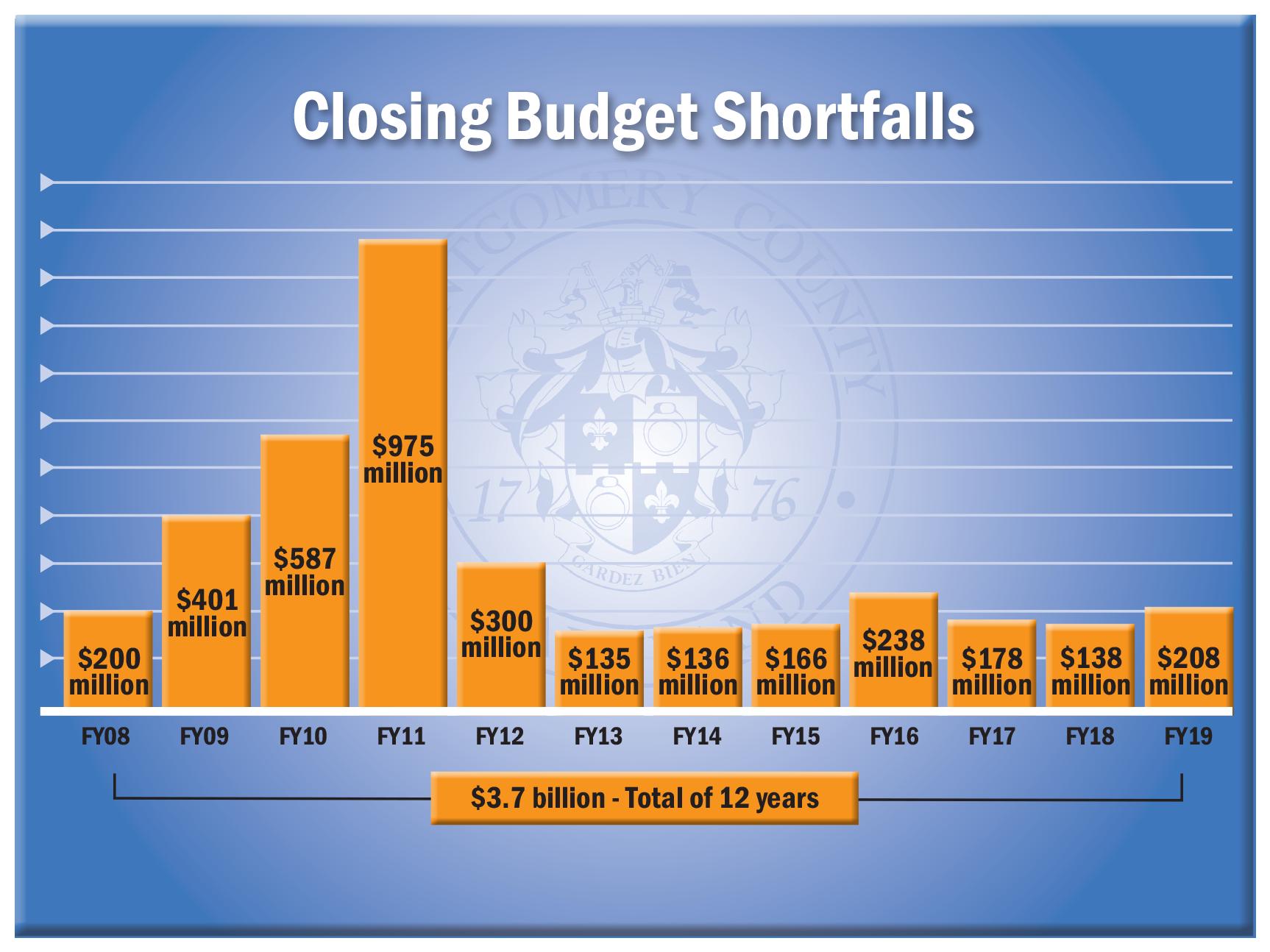 Closing Budget Falls