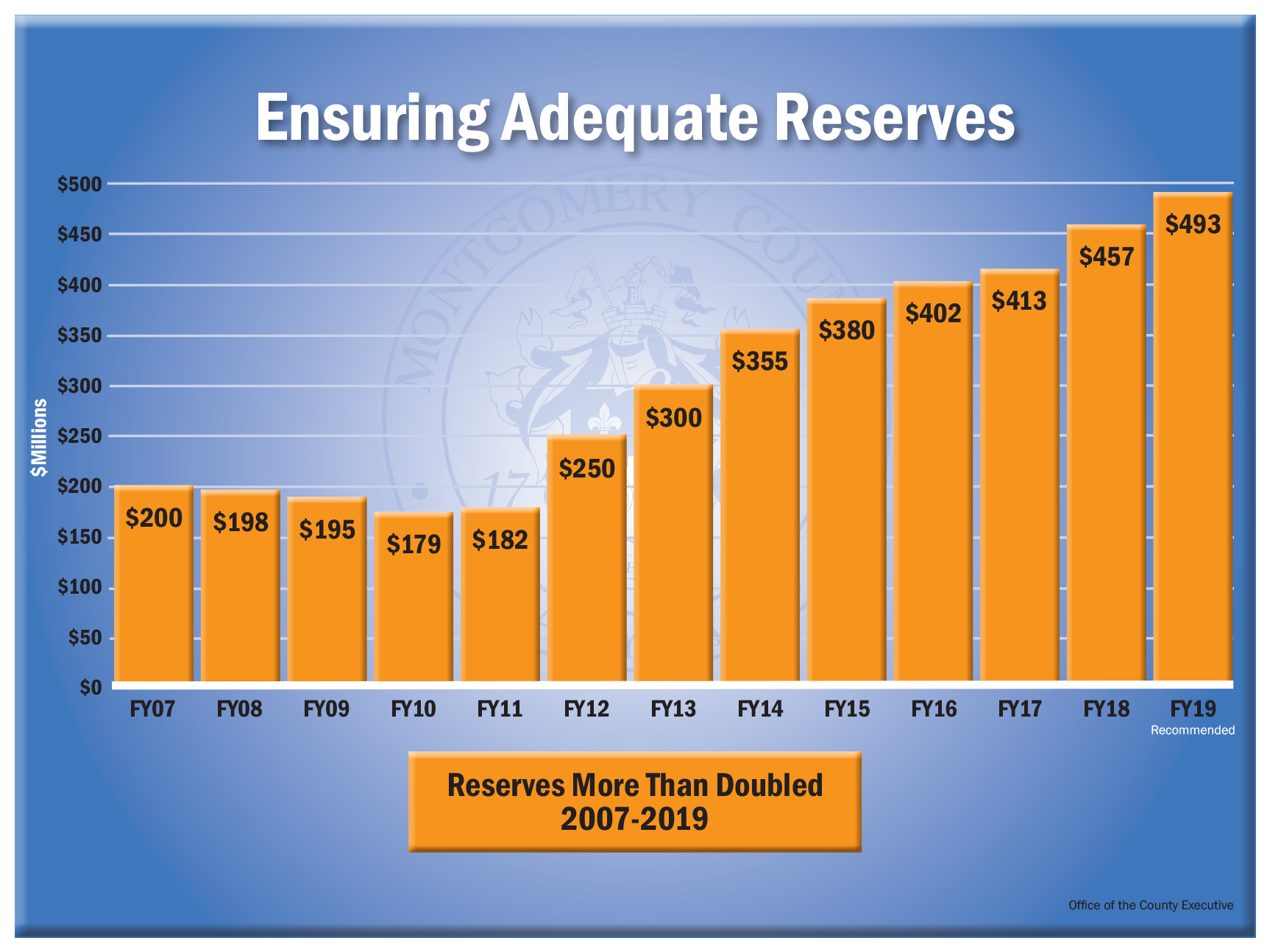Ensuring Adequate Reserves