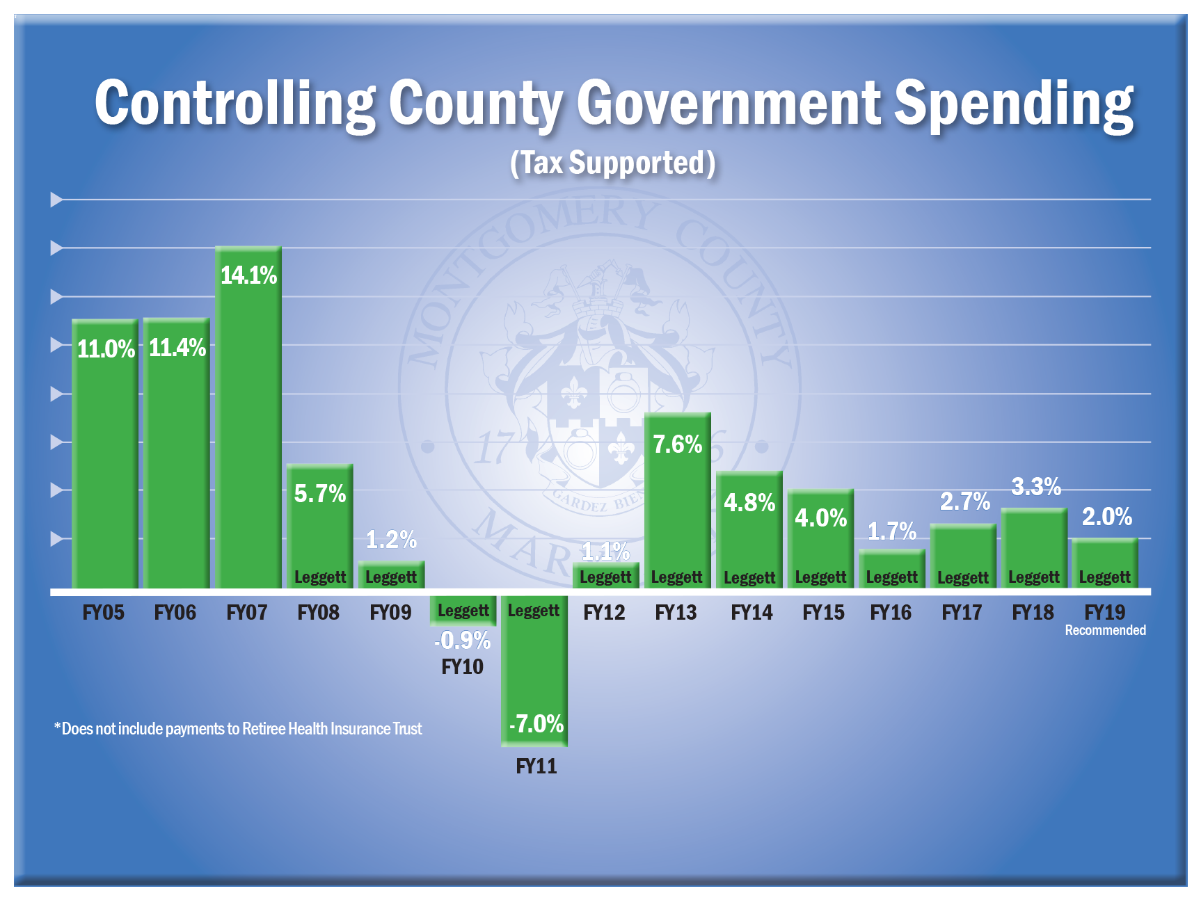Controlling County Government Spending