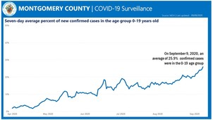 7days average percentage of new confirmed cases in the age group 1-19 yrs