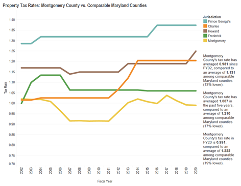 chart about property tax rates
