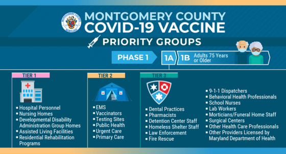 Vaccine and Priority Group Information